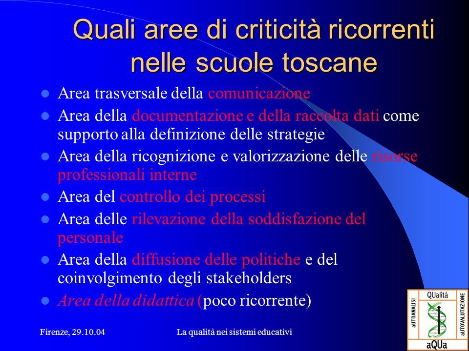 Firenze, 29.10.04La qualità nei sistemi educativi Quali aree di criticità ricorrenti nelle scuole toscane Area trasversale della comunicazione Area de