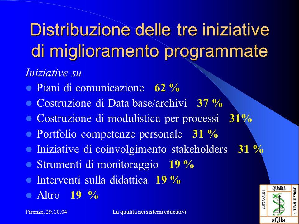 Firenze, 29.10.04La qualità nei sistemi educativi Distribuzione delle tre iniziative di miglioramento programmate Iniziative su Piani di comunicazione