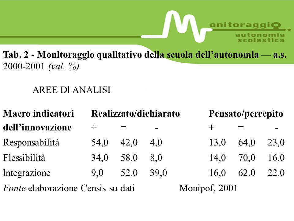Tab. 2 - Monltoragglo qualltativo della scuola dellautonomla a.s. 2000-2001 (val. %) AREE Dl ANALISI Macro indicatoriRealizzato/dichiaratoPensato/perc