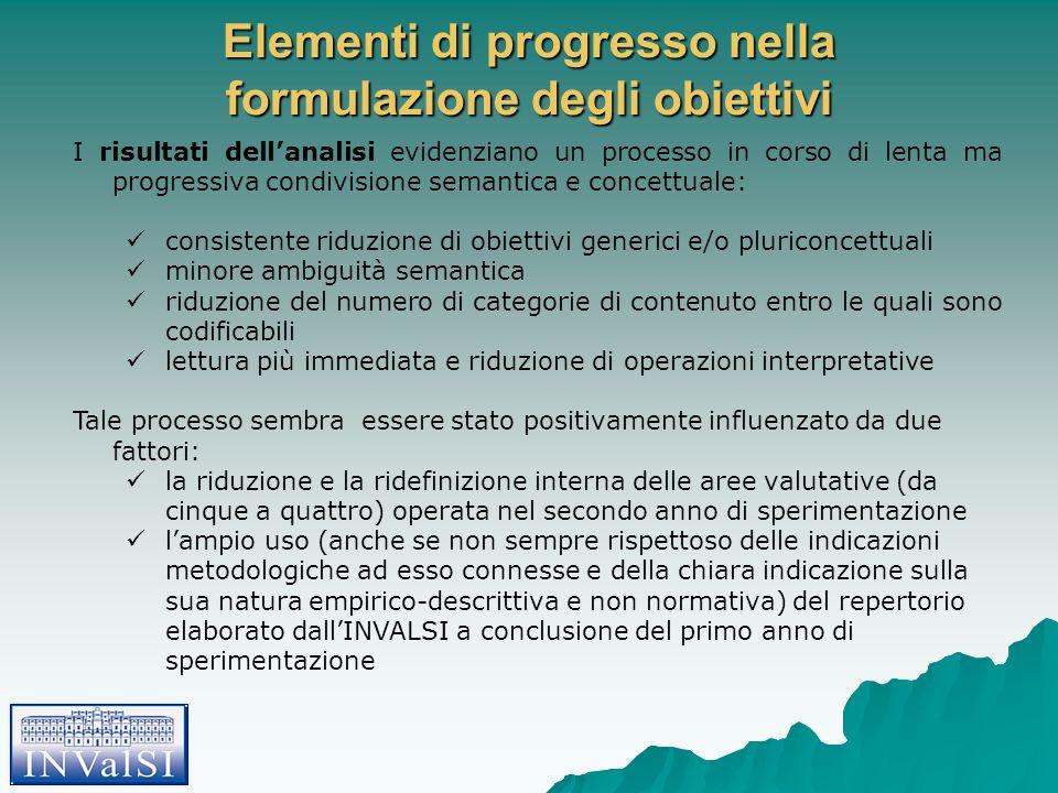 Elementi di progresso nella formulazione degli obiettivi I risultati dellanalisi evidenziano un processo in corso di lenta ma progressiva condivisione