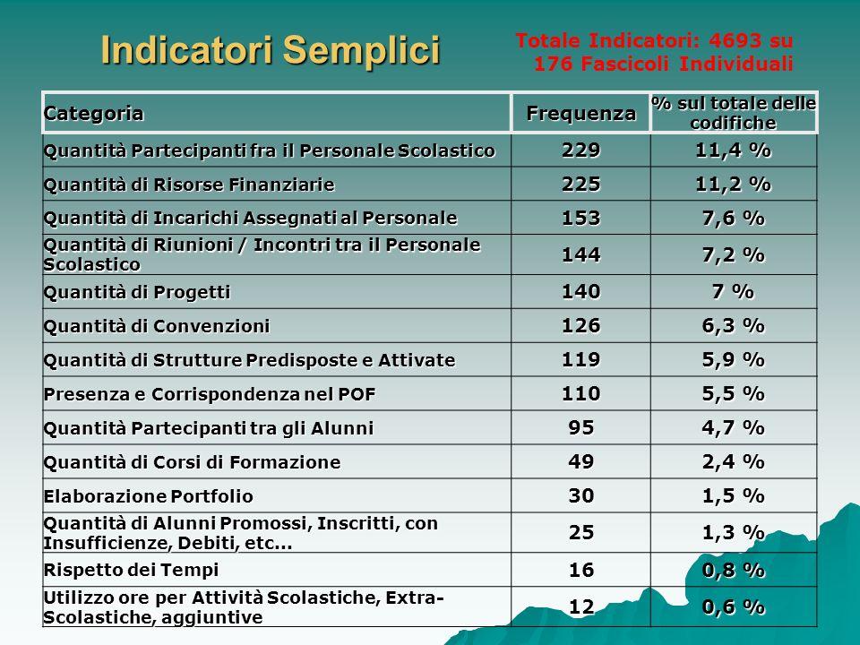 Indicatori Semplici CategoriaFrequenza % sul totale delle codifiche Quantità Partecipanti fra il Personale Scolastico 229 11,4 % Quantità di Risorse F