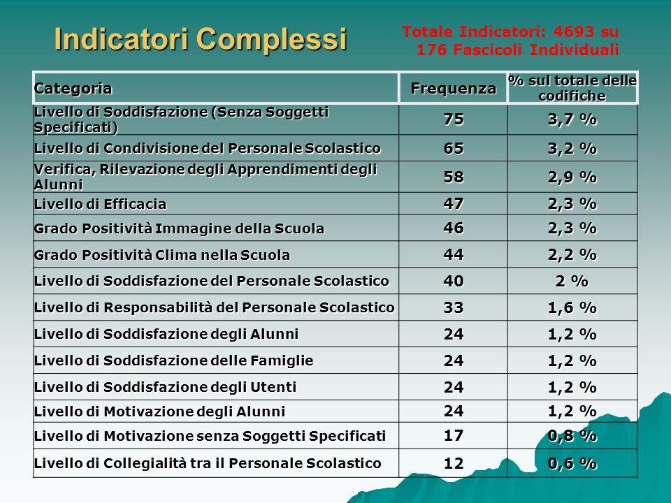 Indicatori Complessi CategoriaFrequenza % sul totale delle codifiche Livello di Soddisfazione (Senza Soggetti Specificati) 75 3,7 % Livello di Condivi
