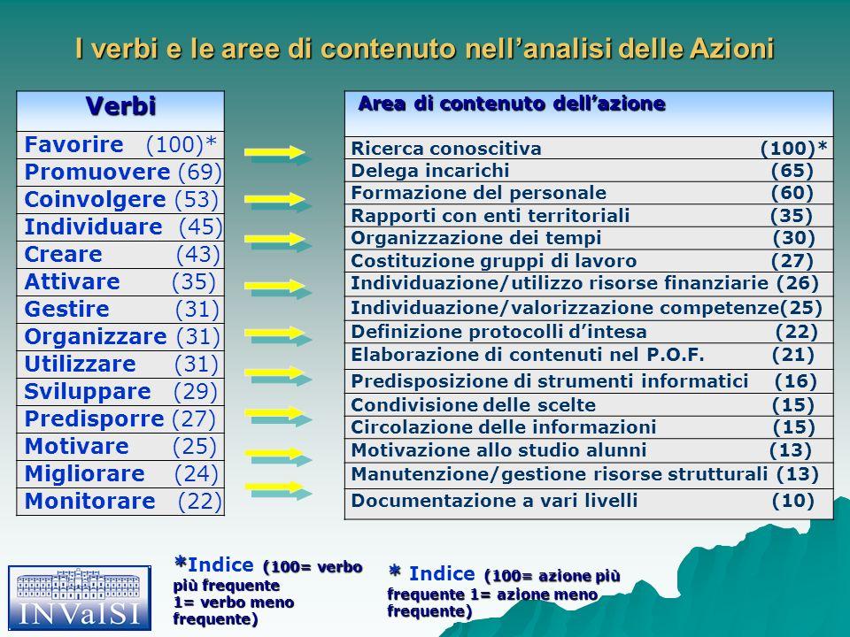 I verbi e le aree di contenuto nellanalisi delle Azioni Verbi Favorire (100)* Promuovere (69) Coinvolgere (53) Individuare (45) Creare (43) Attivare (