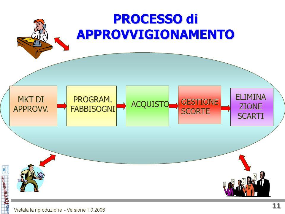 10 Vietata la riproduzione - Versione 1.0.2006 APPROVVIGIONAMENTO Processo di attività che ha come scopo la messa a disposizione di un utilizzatore az