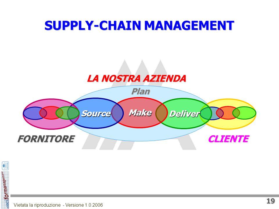 18 Vietata la riproduzione - Versione 1.0.2006 SUPPLY-CHAIN MANAGEMENT Attività di pianificazione, di ottimizzazione e di integrazione dei processi e