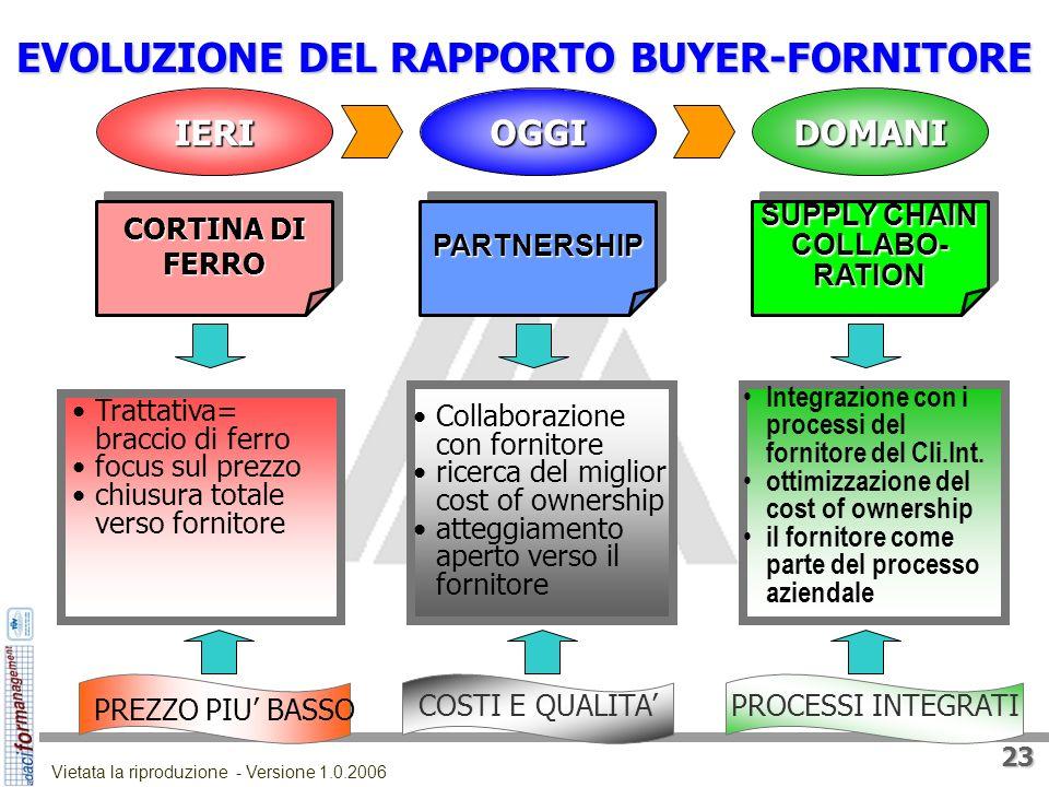 22 Vietata la riproduzione - Versione 1.0.2006 LEVOLUZIONE DEL RUOLO DEGLI APPPROVVIGIONATORI