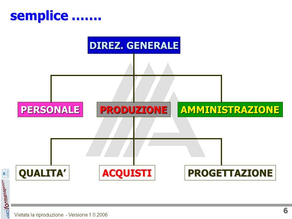5 Vietata la riproduzione - Versione 1.0.2006 LA POSIZIONE DELLA FUNZIONE La posizione della funzione Approvvigionamenti nella struttura aziendale dip