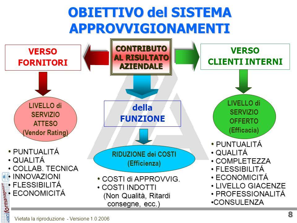 7 Vietata la riproduzione - Versione 1.0.2006 complessa DIREZ. GENERALE Direz. STABILIM. TECNOLOGIE Direz. FINANZA PERSONALE Direz. TECNICA SPERIMENT.