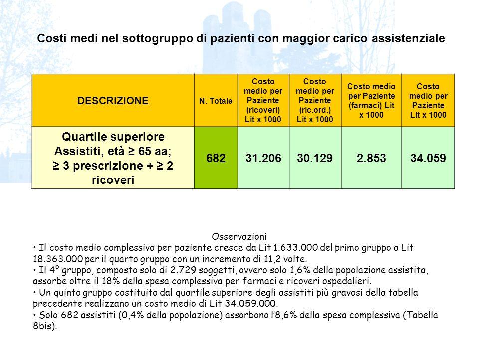 Osservazioni Il costo medio complessivo per paziente cresce da Lit 1.633.000 del primo gruppo a Lit 18.363.000 per il quarto gruppo con un incremento