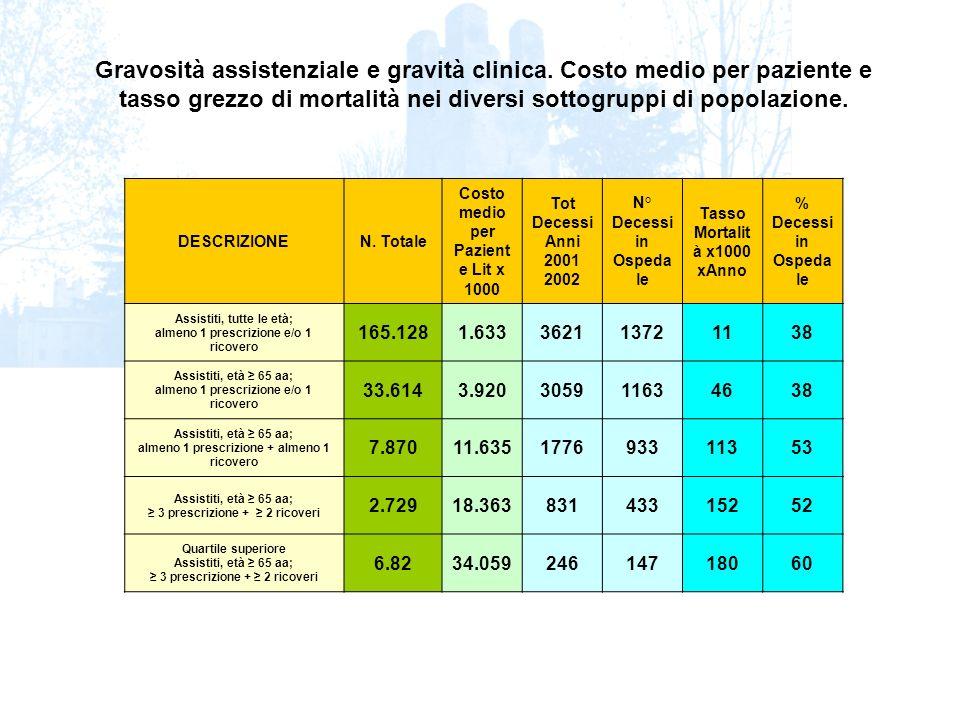 DESCRIZIONEN. Totale Costo medio per Pazient e Lit x 1000 Tot Decessi Anni 2001 2002 N° Decessi in Ospeda le Tasso Mortalit à x1000 xAnno % Decessi in