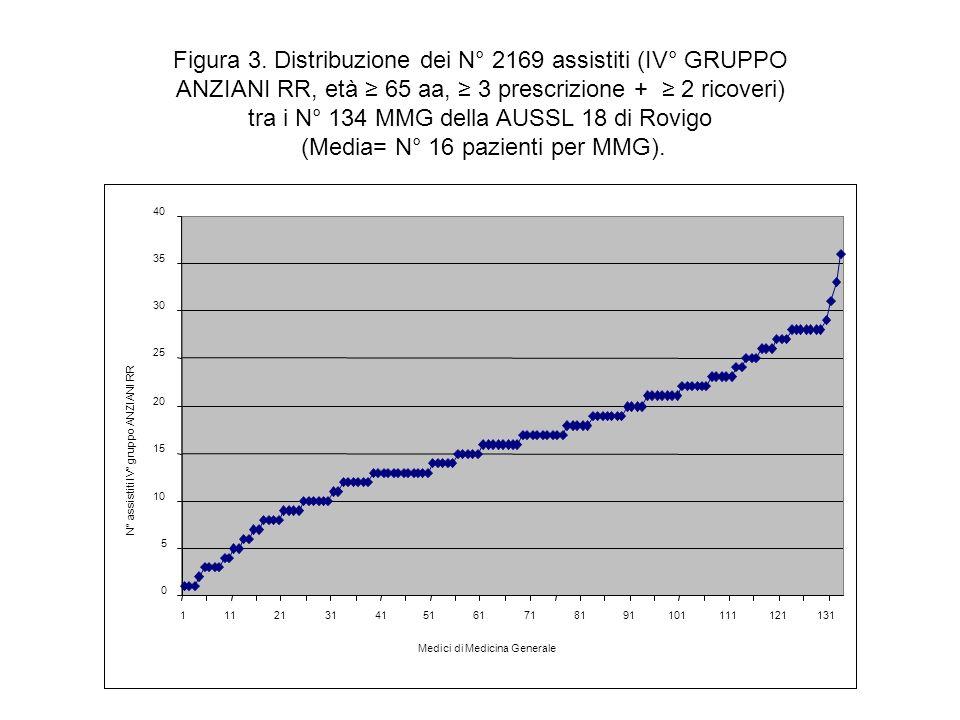 Figura 3. Distribuzione dei N° 2169 assistiti (IV° GRUPPO ANZIANI RR, età 65 aa, 3 prescrizione + 2 ricoveri) tra i N° 134 MMG della AUSSL 18 di Rovig