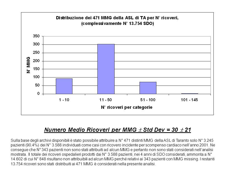 Numero Medio Ricoveri per MMG Std Dev = 30 21 Sulla base degli archivi disponibili è stato possibile attribuire a N° 471 distinti MMG della ASL di Taranto solo N° 3.245 pazienti (90,4%) dei N° 3.588 individuati come casi con ricovero incidente per scompenso cardiaco nellanno 2001.