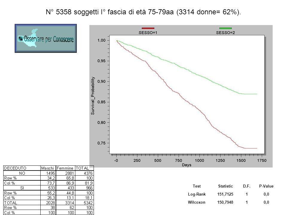 N° 5358 soggetti I° fascia di età 75-79aa (3314 donne= 62%). TestStatisticD.F.P-Value Log-Rank151,712510,0 Wilcoxon150,794810,0