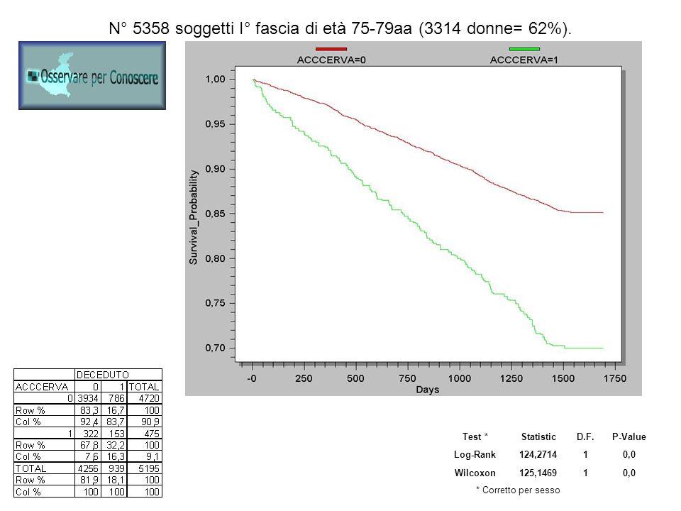N° 5358 soggetti I° fascia di età 75-79aa (3314 donne= 62%). Test *StatisticD.F.P-Value Log-Rank124,271410,0 Wilcoxon125,146910,0 * Corretto per sesso