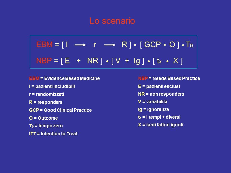 Lo scenario E = pazienti esclusi NR = non responders V = variabilità Ig = ignoranza t x = i tempi + diversi X = tanti fattori ignoti NBP = Needs Based Practice ITT = Intention to Treat EBM = Evidence Based Medicine I = pazienti includibili r = randomizzati R = responders GCP = Good Clinical Practice O = Outcome T 0 = tempo zero EBM = [ I r R ] [ GCP O ] T 0 NBP = [ E + NR ] [ V + Ig ] [ t x X ]