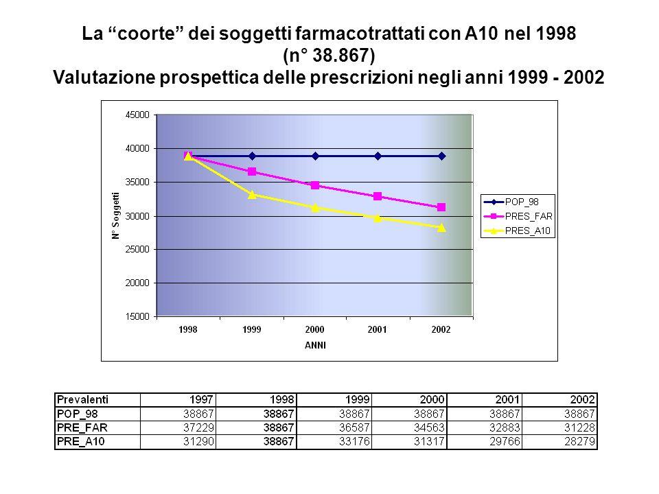 La coorte dei soggetti farmacotrattati con A10 nel 1998 (n° 38.867) Valutazione prospettica delle prescrizioni negli anni 1999 - 2002