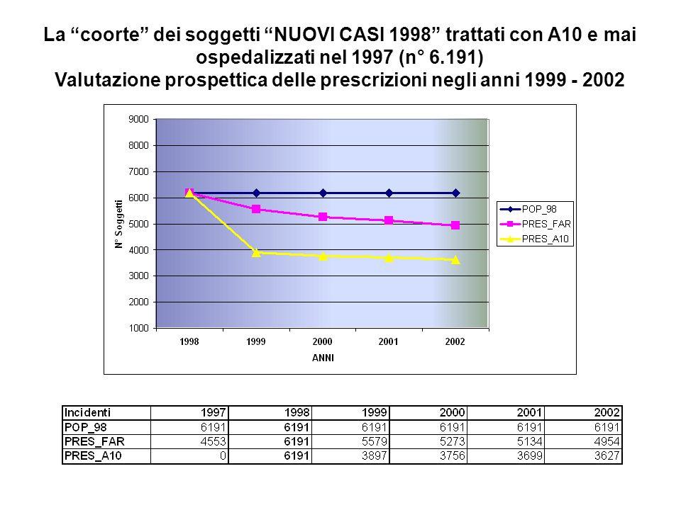 La coorte dei soggetti NUOVI CASI 1998 trattati con A10 e mai ospedalizzati nel 1997 (n° 6.191) Valutazione prospettica delle prescrizioni negli anni 1999 - 2002