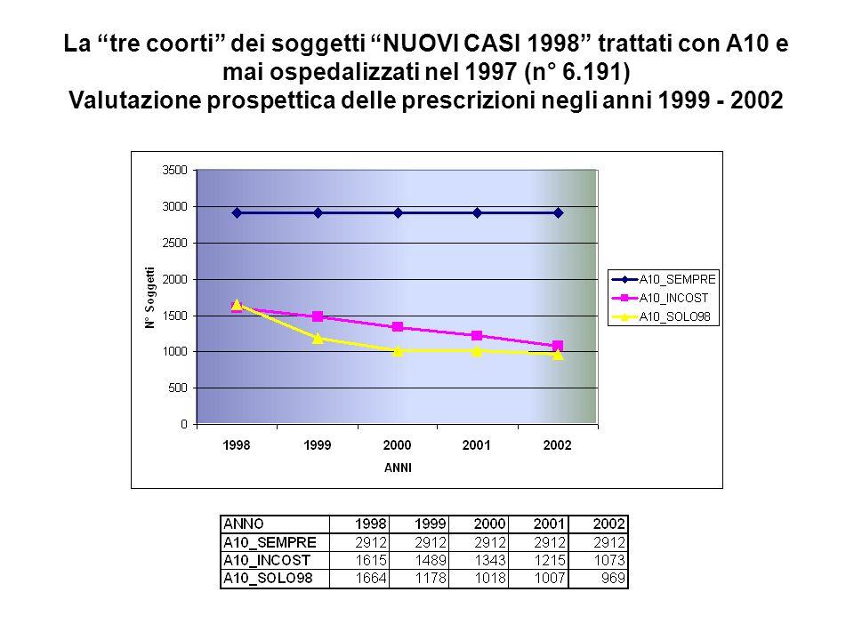 La tre coorti dei soggetti NUOVI CASI 1998 trattati con A10 e mai ospedalizzati nel 1997 (n° 6.191) Valutazione prospettica delle prescrizioni negli anni 1999 - 2002