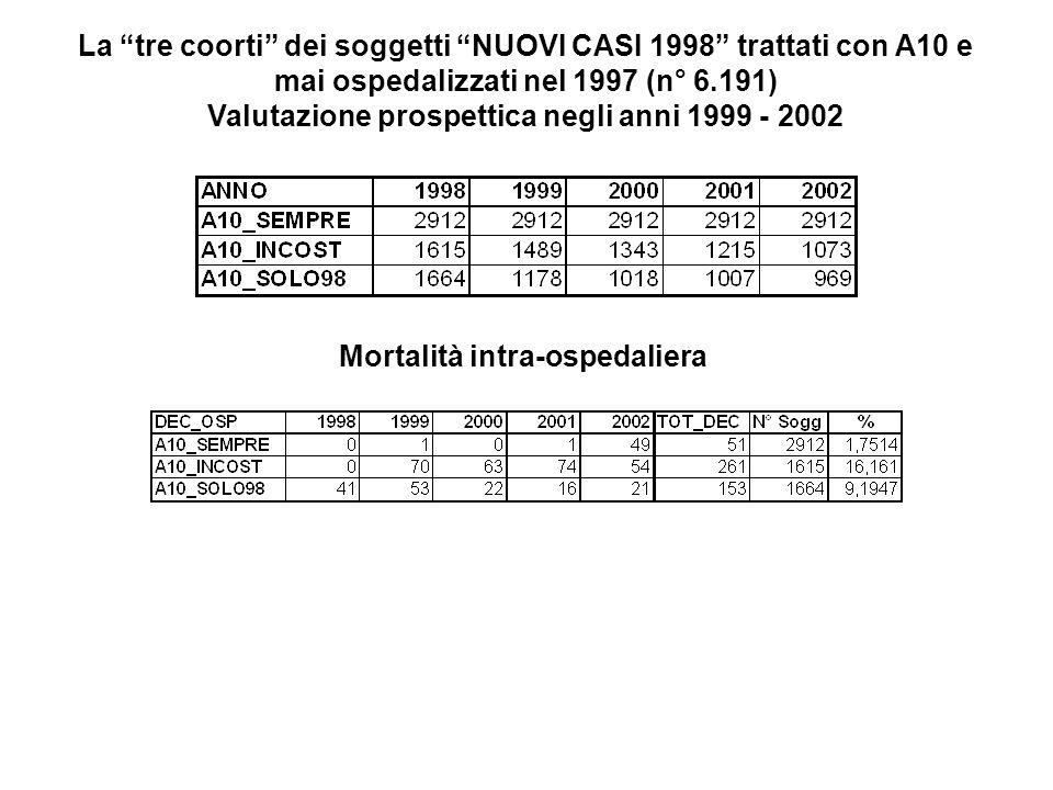 La tre coorti dei soggetti NUOVI CASI 1998 trattati con A10 e mai ospedalizzati nel 1997 (n° 6.191) Valutazione prospettica negli anni 1999 - 2002 Mortalità intra-ospedaliera