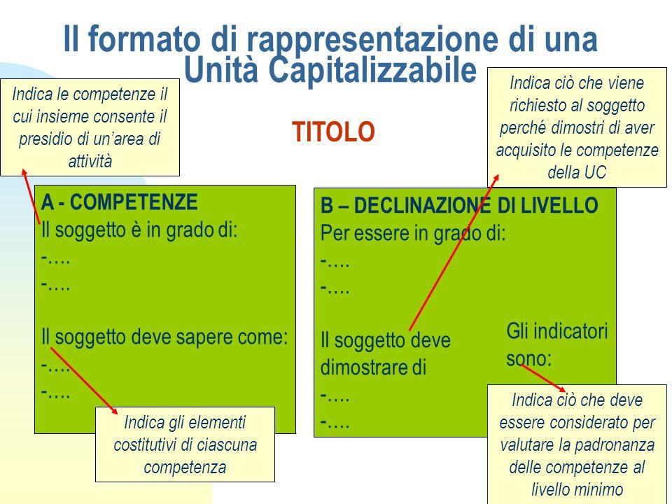 Il formato di rappresentazione di una Unità Capitalizzabile TITOLO A - COMPETENZE Il soggetto è in grado di: -…. Il soggetto deve sapere come: -…. B –