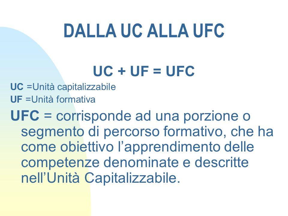 UC + UF = UFC UC =Unità capitalizzabile UF =Unità formativa UFC = corrisponde ad una porzione o segmento di percorso formativo, che ha come obiettivo