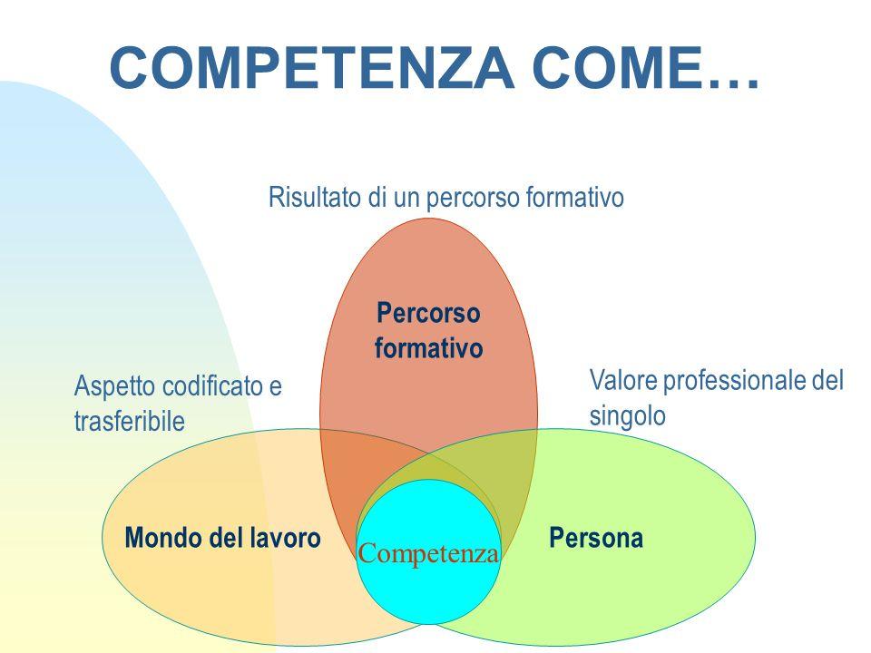 COMPETENZA COME… Percorso formativo Competenza Mondo del lavoroPersona Risultato di un percorso formativo Aspetto codificato e trasferibile Valore pro