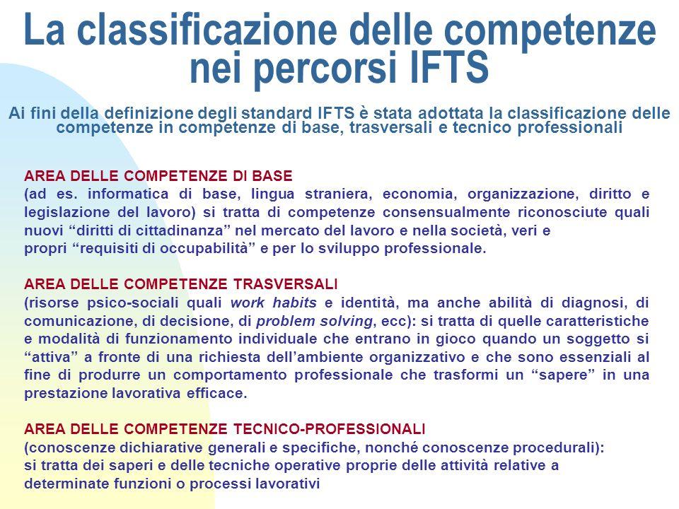 La classificazione delle competenze nei percorsi IFTS Ai fini della definizione degli standard IFTS è stata adottata la classificazione delle competen