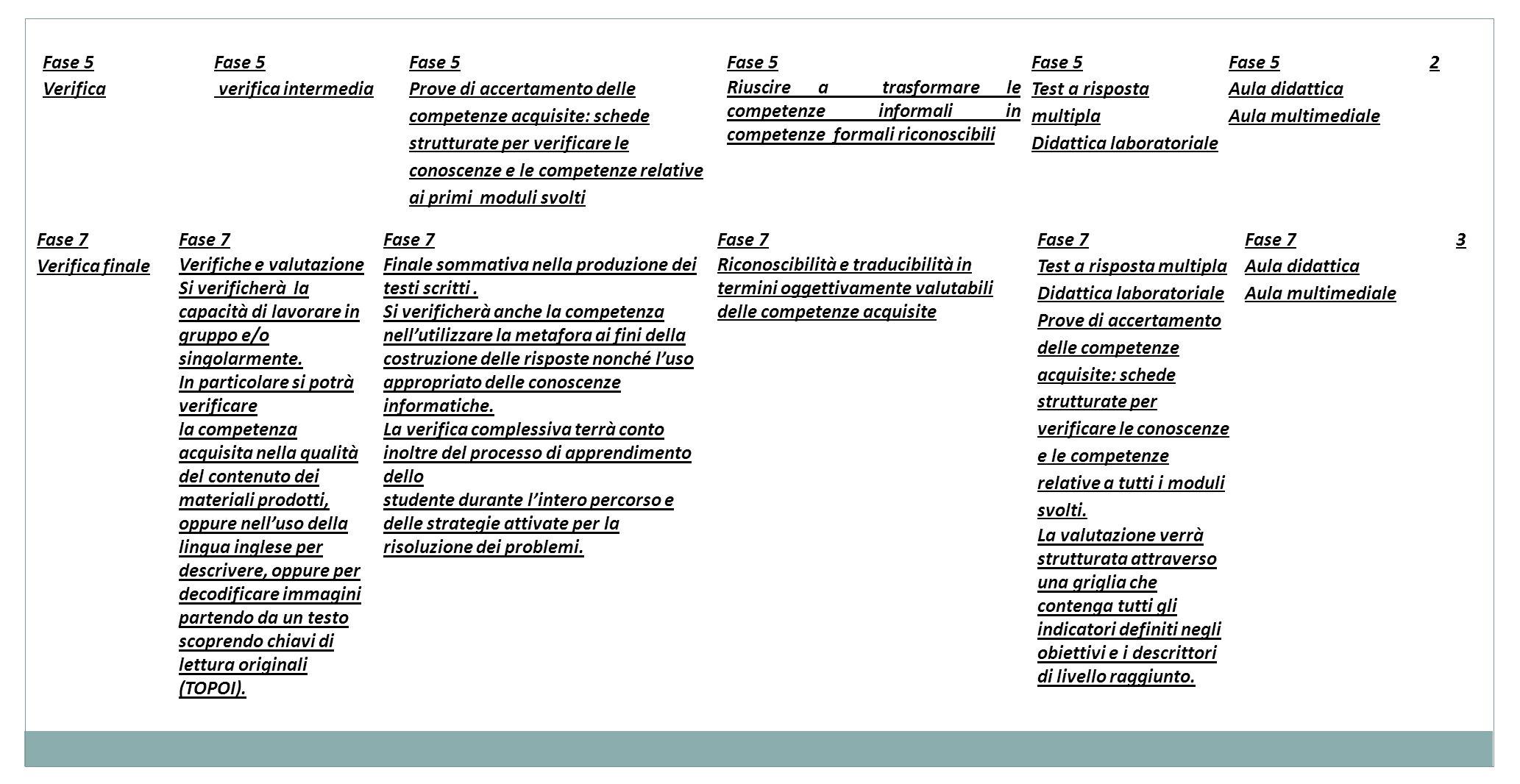 Fase 7 Verifica finale Fase 7 Verifiche e valutazione Si verificherà la capacità di lavorare in gruppo e/o singolarmente.