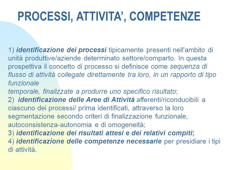 PROCESSI, ATTIVITA, COMPETENZE 1) identificazione dei processi tipicamente presenti nell'ambito di unità produttive/aziende determinato settore/compar
