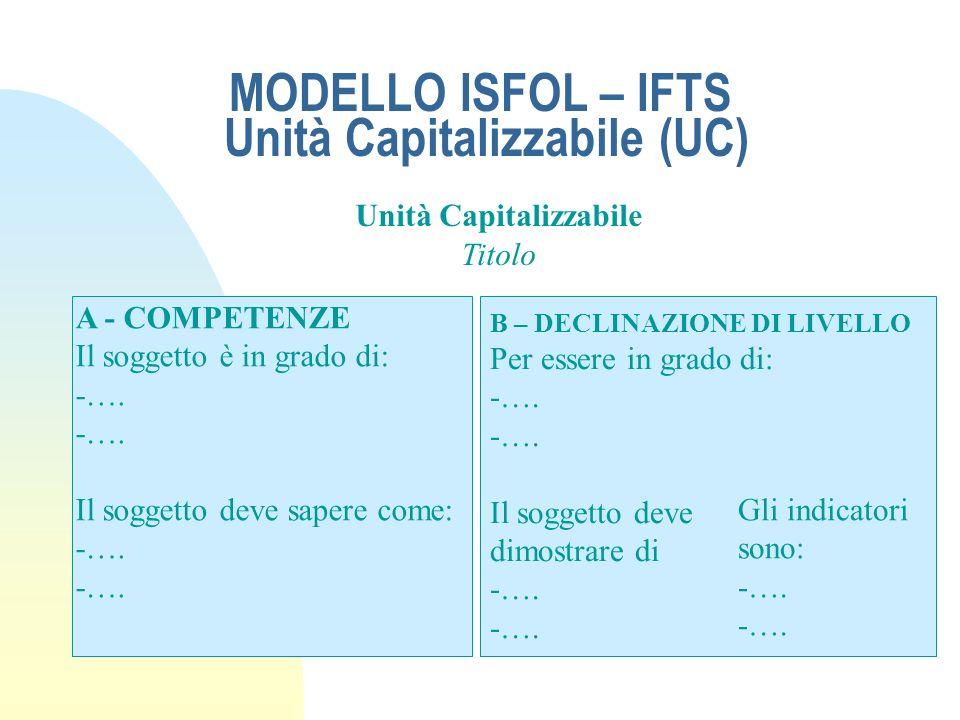 MODELLO ISFOL – IFTS Unità Capitalizzabile (UC) Unità Capitalizzabile Titolo A - COMPETENZE Il soggetto è in grado di: -…. Il soggetto deve sapere com
