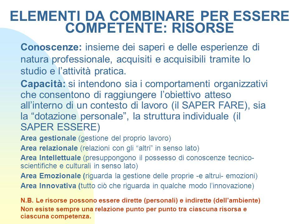 ELEMENTI DA COMBINARE PER ESSERE COMPETENTE: RISORSE Conoscenze: insieme dei saperi e delle esperienze di natura professionale, acquisiti e acquisibil