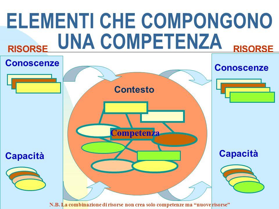 ELEMENTI CHE COMPONGONO UNA COMPETENZA Contesto Capacità Conoscenze Capacità Competenza RISORSE N.B. La combinazione di risorse non crea solo competen