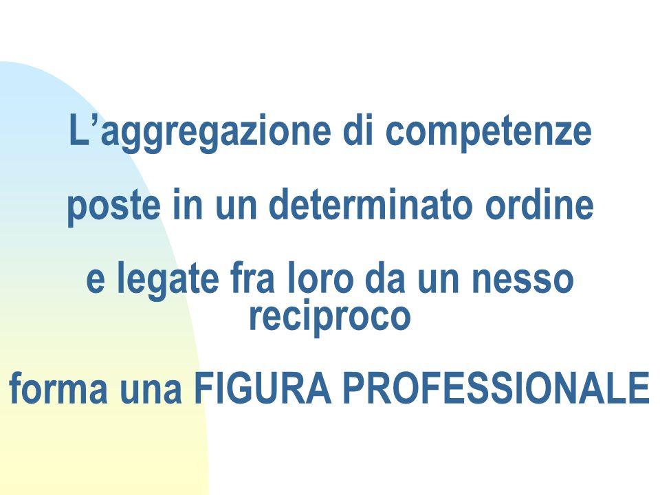DALLA FIGURA PROFESSIONALE ALLE UFC 1) IDENTIFICAZIONE DELLA FIGURA PROFESSIONALE 2) IDENTIFICAZIONE DI TUTTE LE COMPETENZE/ATTIVITA DELLA FIGURA PROFESSIONALE 3) SCOMPOSIZIONE DELLE COMPETENZE DELLA FIGURA E AGGREGAZIONE IN UNITA CAPITALIZZABILI 4) PASSAGGIO DALLUNITA CAPITALIZZABILE ALLUNITA FORMATIVA CAPITALIZZABILE