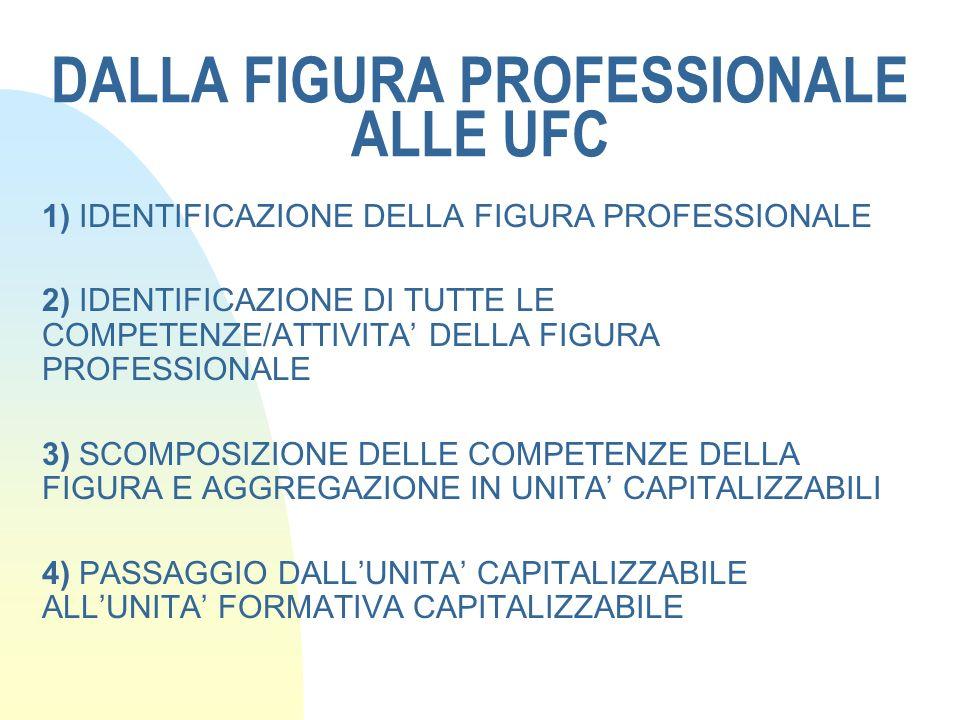 DALLA FIGURA PROFESSIONALE ALLE UFC 1) IDENTIFICAZIONE DELLA FIGURA PROFESSIONALE 2) IDENTIFICAZIONE DI TUTTE LE COMPETENZE/ATTIVITA DELLA FIGURA PROF
