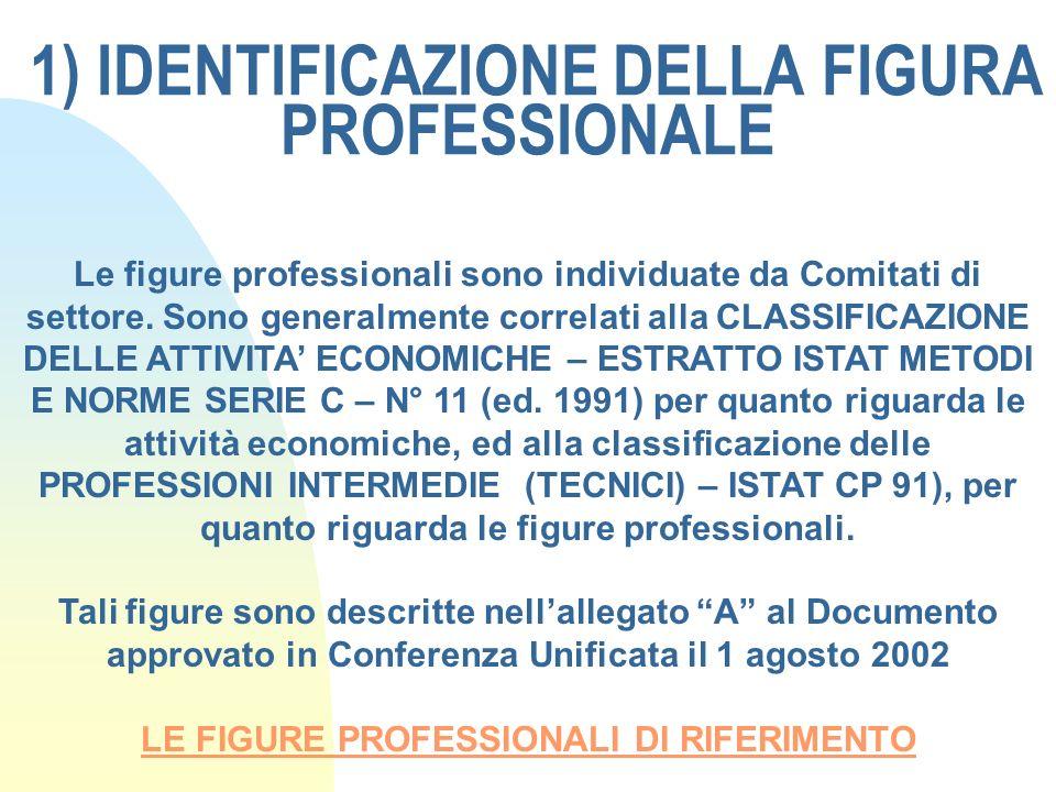 1) IDENTIFICAZIONE DELLA FIGURA PROFESSIONALE Le figure professionali sono individuate da Comitati di settore. Sono generalmente correlati alla CLASSI