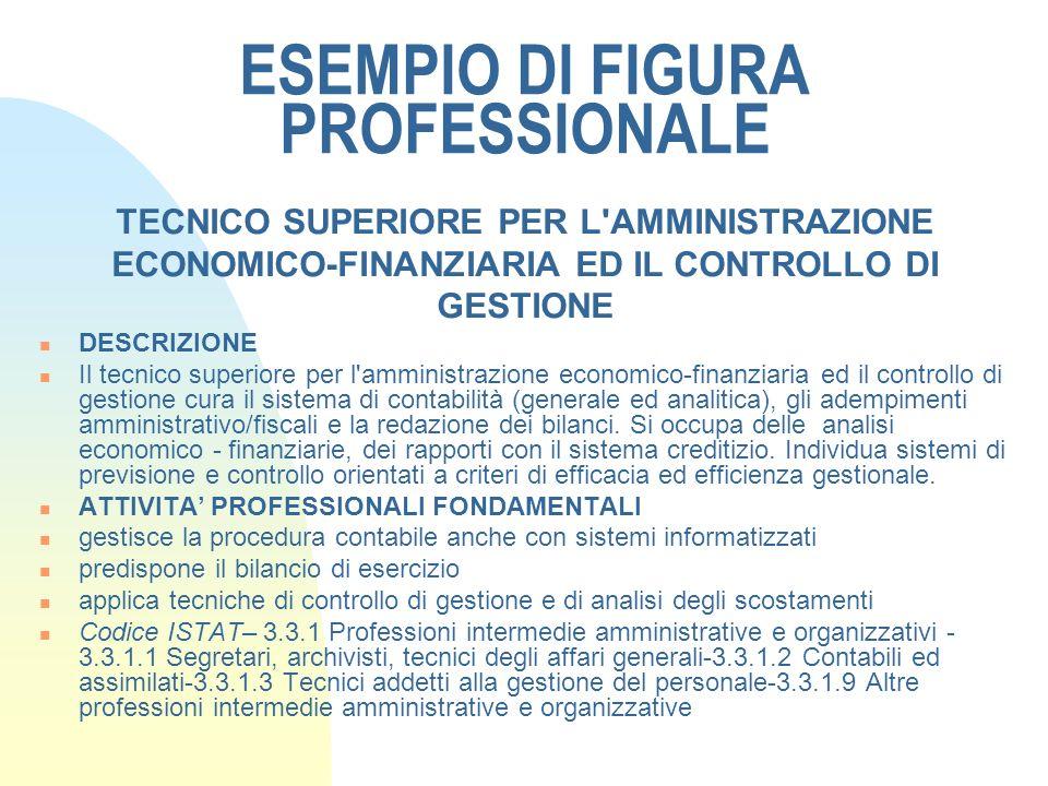 MODELLO ISFOL – IFTS Unità Capitalizzabile (UC) Unità Capitalizzabile Titolo A - COMPETENZE Il soggetto è in grado di: -….