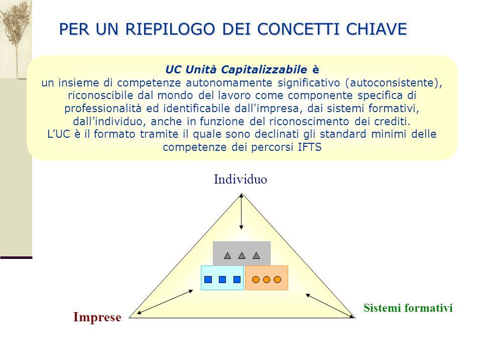 UC Unità Capitalizzabile è un insieme di competenze autonomamente significativo (autoconsistente), riconoscibile dal mondo del lavoro come componente