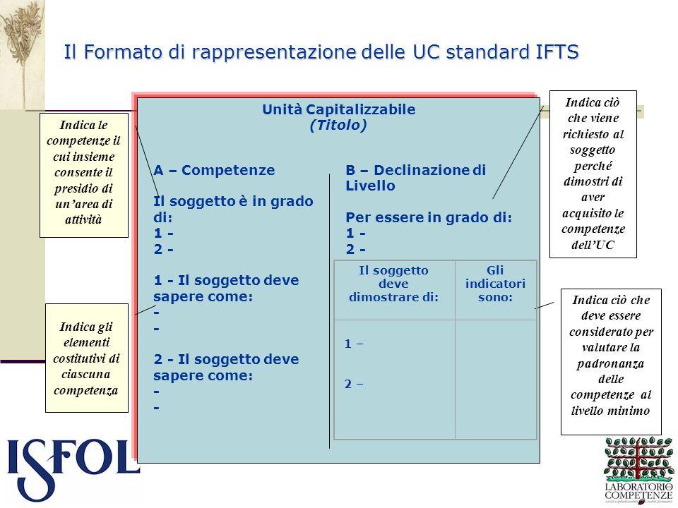 Unità Capitalizzabile (Titolo) A – Competenze Il soggetto è in grado di: 1 - 2 - 1 - Il soggetto deve sapere come: - 2 - Il soggetto deve sapere come: