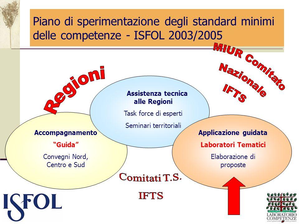 Piano di sperimentazione degli standard minimi delle competenze - ISFOL 2003/2005 Accompagnamento Guida Convegni Nord, Centro e Sud Assistenza tecnica