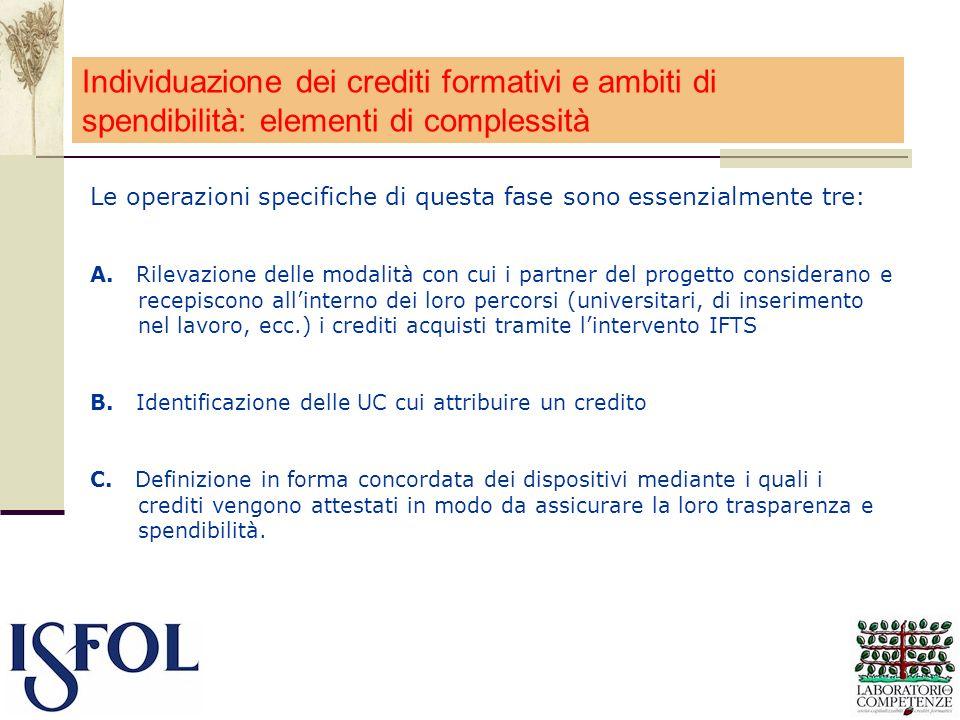 Individuazione dei crediti formativi e ambiti di spendibilità: elementi di complessità Le operazioni specifiche di questa fase sono essenzialmente tre