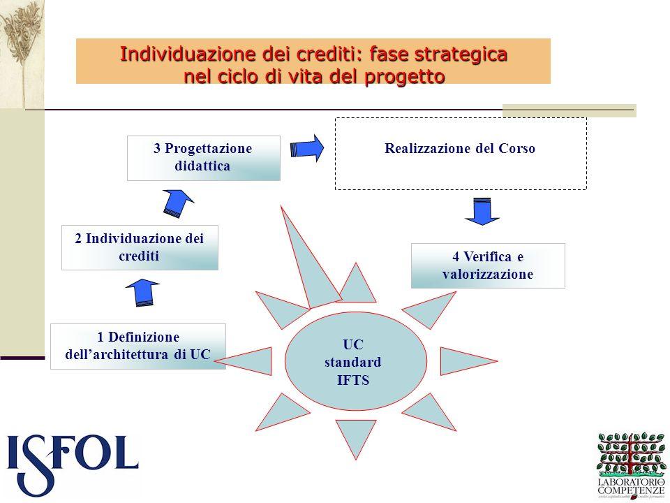 3 Progettazione didattica 4 Verifica e valorizzazione 2 Individuazione dei crediti 1 Definizione dellarchitettura di UC Realizzazione del Corso UC sta