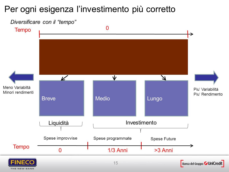 15 Meno Variabiltà Minori rendimenti Piu Variabilità Piu Rendimento Per ogni esigenza linvestimento più corretto Spese improvvise Spese programmate Sp