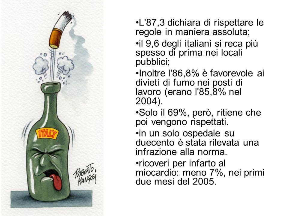 L'87,3 dichiara di rispettare le regole in maniera assoluta; il 9,6 degli italiani si reca più spesso di prima nei locali pubblici; Inoltre l'86,8% è
