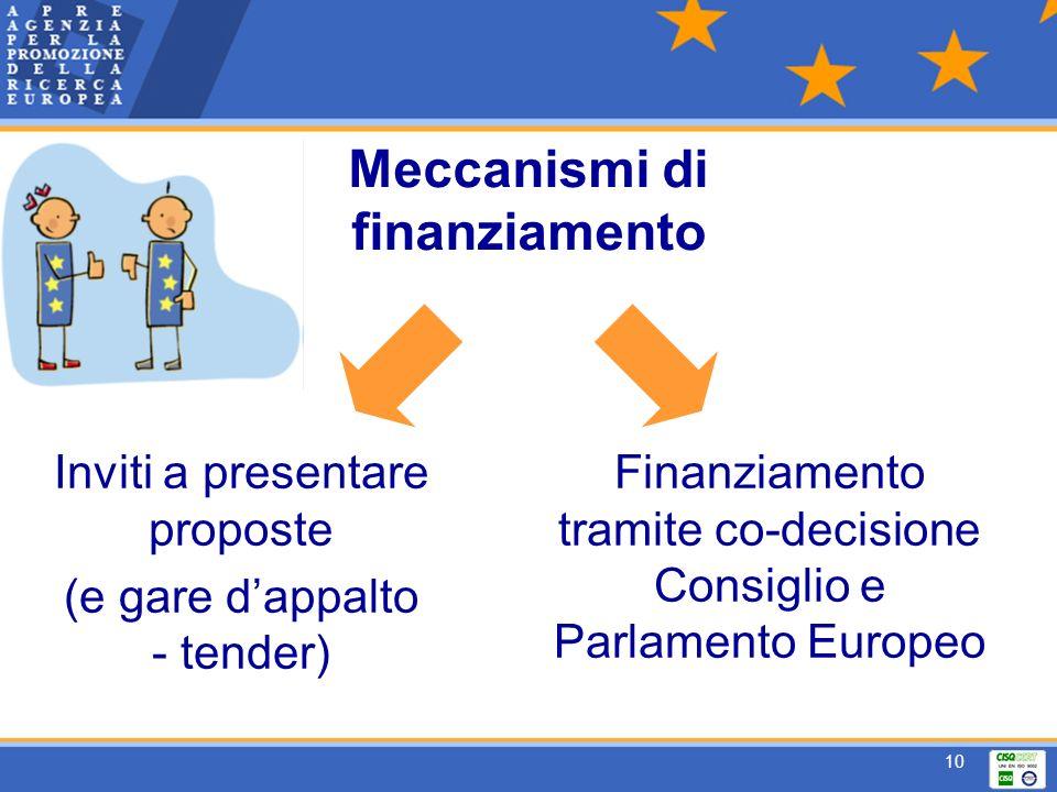 10 Inviti a presentare proposte (e gare dappalto - tender) Finanziamento tramite co-decisione Consiglio e Parlamento Europeo Meccanismi di finanziamento