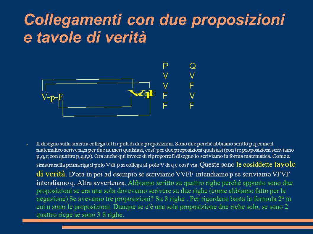 Collegamenti con due proposizioni e tavole di verità Il disegno sulla sinistra collega tutti i poli di due proposizioni.