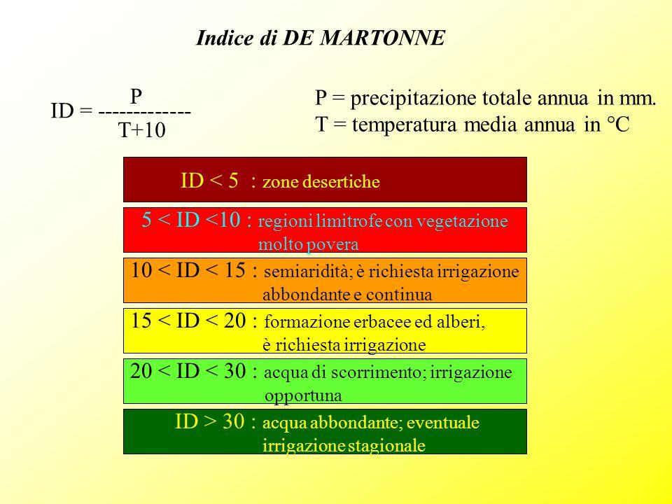 Indice di DE MARTONNE ID = ------------- P T+10 P = precipitazione totale annua in mm. T = temperatura media annua in °C ID < 5 : zone desertiche 5 <