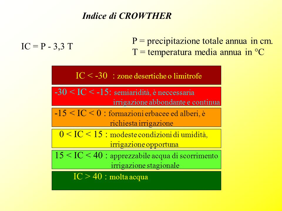 Indice di CROWTHER IC = P - 3,3 T P = precipitazione totale annua in cm. T = temperatura media annua in °C IC < -30 : zone desertiche o limitrofe -30