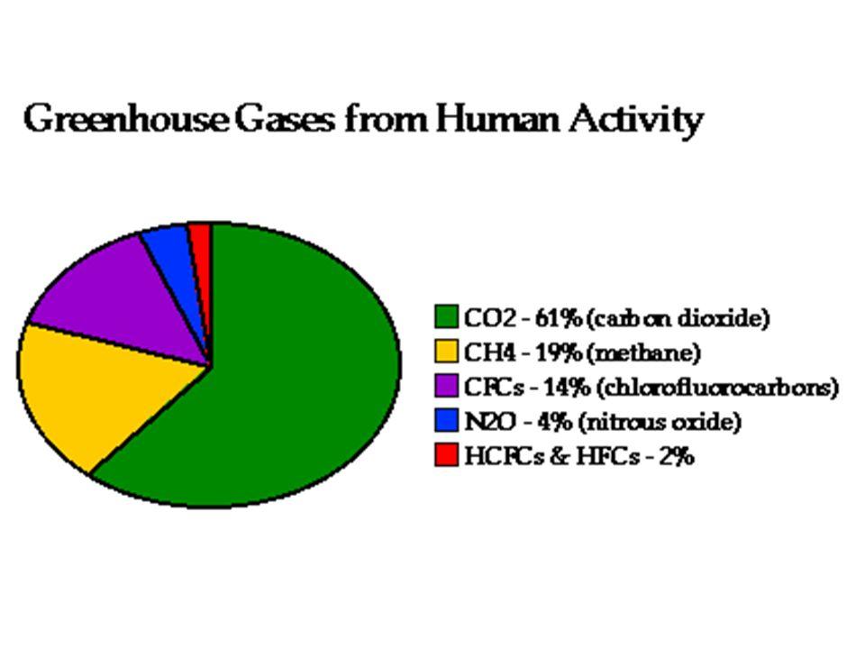 Confronto tra i gas-serra nel 1750 e nel 1992