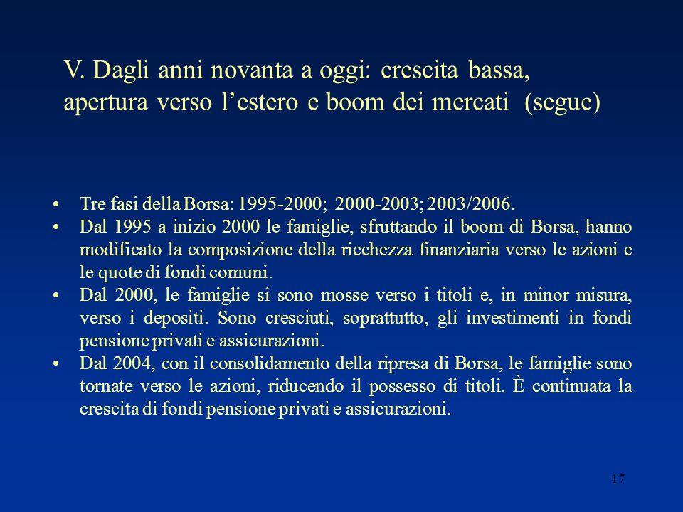 17 Tre fasi della Borsa: 1995-2000; 2000-2003; 2003/2006.