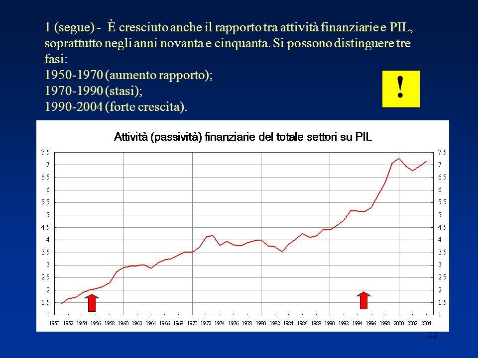 22 1 (segue) - È cresciuto anche il rapporto tra attività finanziarie e PIL, soprattutto negli anni novanta e cinquanta.